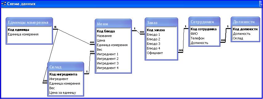 Как сделать свой база данных